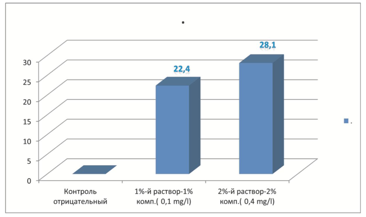 Ekletmarin-test-na-effektivnost-6