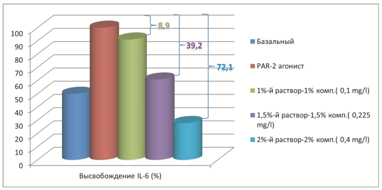 Placenkol-test-na-effektivnost-4