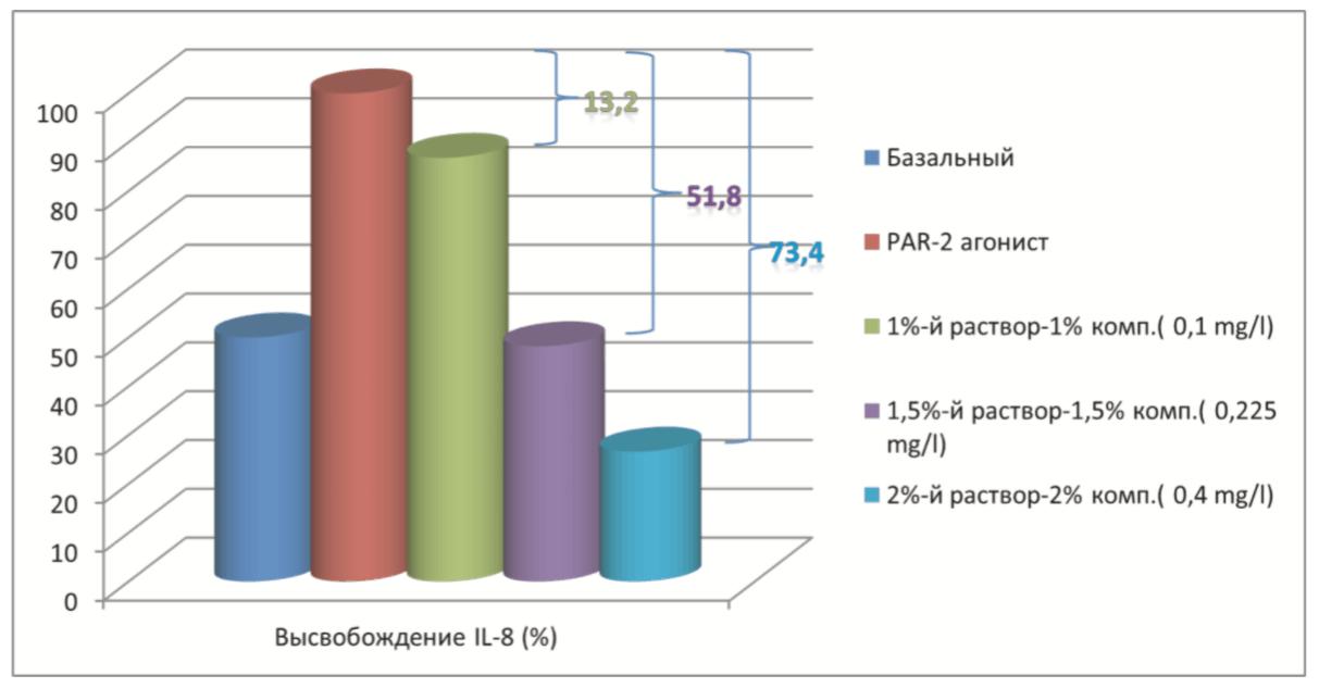 Placenkol-test-na-effektivnost-5